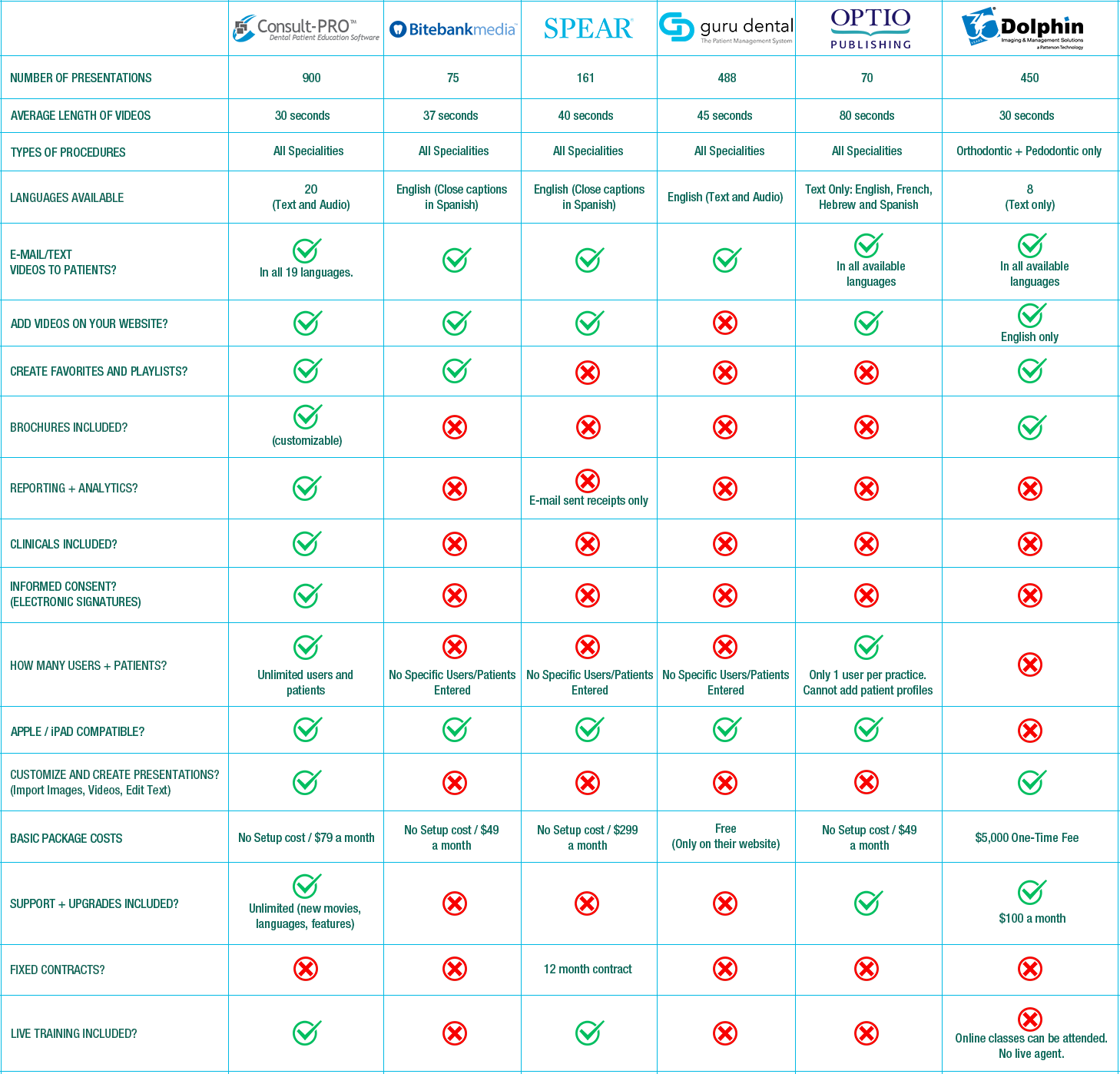 consult pro comparison chart patient education dental services